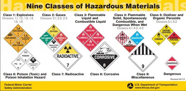 shipping agricultural chemicals are sometimes classed as hazardous freight and may require the use of relevant placards.
